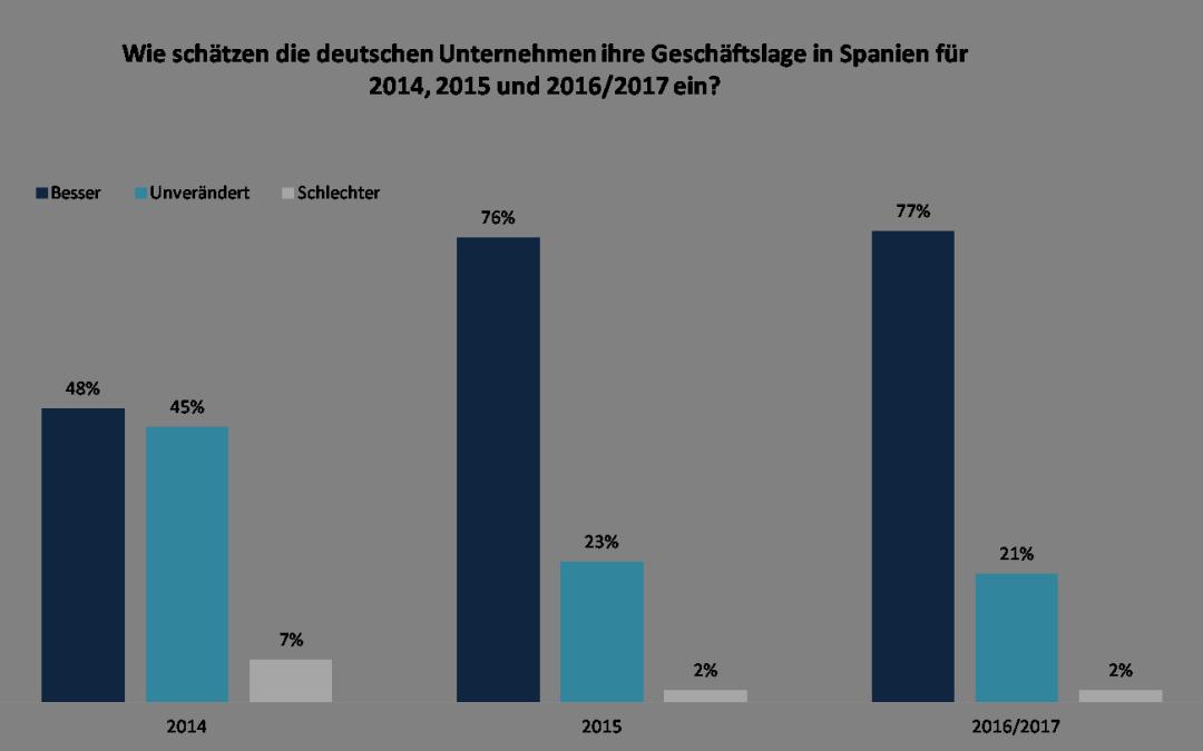 AHK Umfrage 2014 zur Zufriedenheit deutscher Unternehmen in Spanien