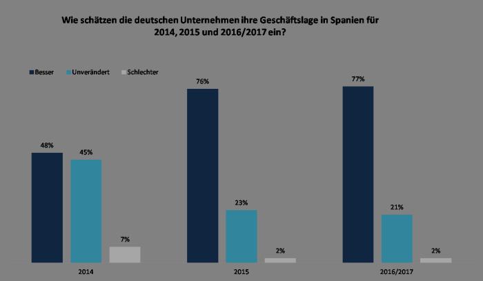 Geschäftsklima in Spanien 2014/2015 laut Umfrage mit deutschen Unternehmen