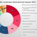 Warenkorb Spanier 2015 Anteile der Haushaltsausgaben