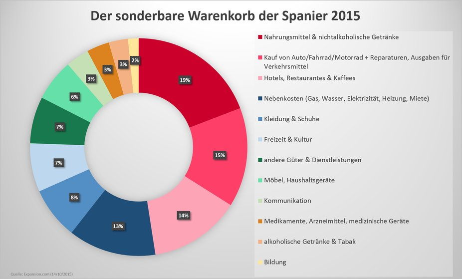 Der spanische Warenkorb: Die Haushaltsausgaben der Spanier in 2015